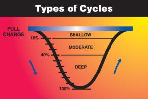 Deep Battery Cycle
