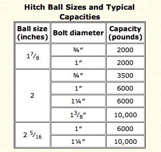 Hitch_Ball_Info