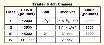 Trailer_Hitch_Class